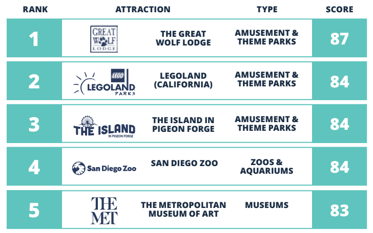 The Island Ranked Top of the Class for Digital Customer Experience